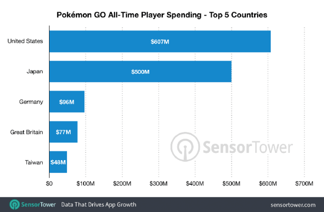 pokémon go revenue